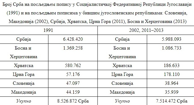 rakovic-tabela-demografija-srbi.jpg